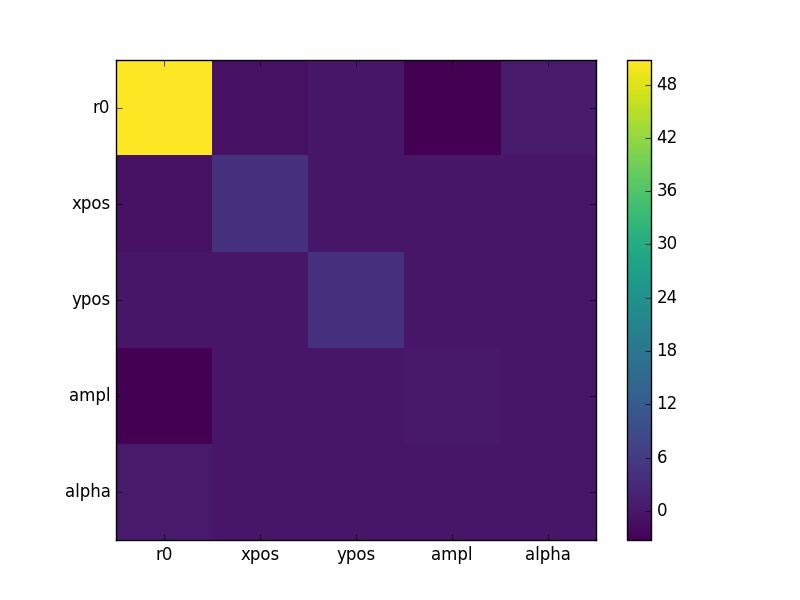 Markov Chain Monte Carlo and Poisson data — Sherpa 4 9 1+265